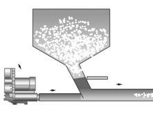 颗粒物自动加料机应用